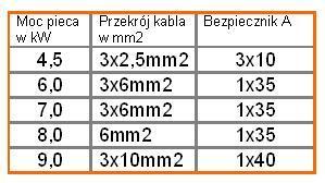 Tabelka 3